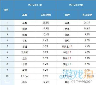 2012年12月中国Android平板电脑市场分析报告2
