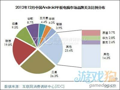 2012年12月中国Android平板电脑市场分析报告1