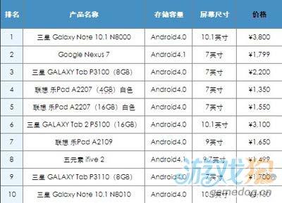 2012年12月中国Android平板电脑市场分析报告4
