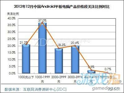 2012年12月中国Android平板电脑市场分析报告5