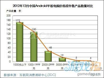 2012年12月中国Android平板电脑市场分析报告6