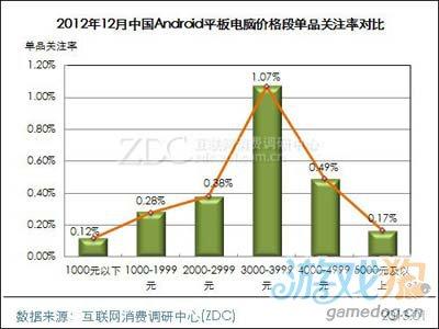 2012年12月中国Android平板电脑市场分析报告7