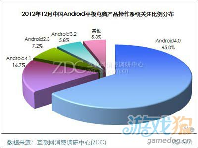 2012年12月中国Android平板电脑市场分析报告8