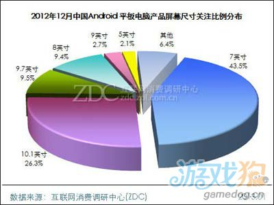2012年12月中国Android平板电脑市场分析报告9