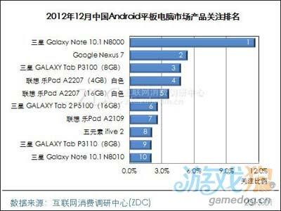 2012年12月中国Android平板电脑市场分析报告3