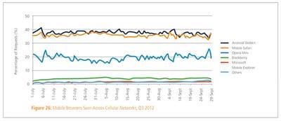 Android用户比苹果用户更舍得流量使用蜂窝数据上网1