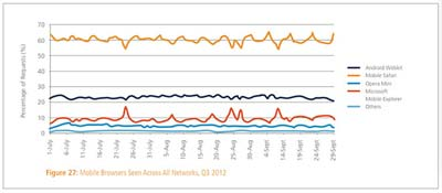 Android用户比苹果用户更舍得流量使用蜂窝数据上网2