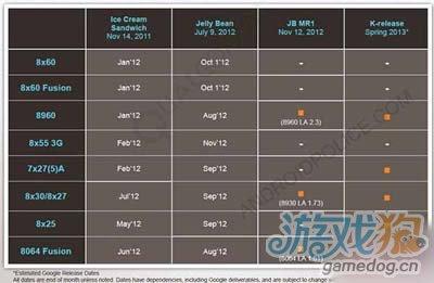 谷歌Android 5.0发布时间曝光1