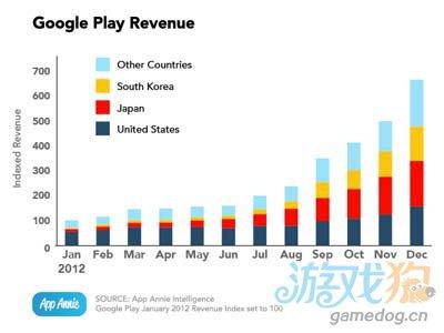 新出炉的指数揭露Google Play正全力追赶App Store1