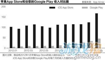 Android生态圈崛起:Google Play逼近苹果商店1