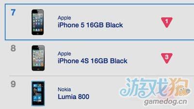 英国最畅销手机榜iPhone 5仅排第7名