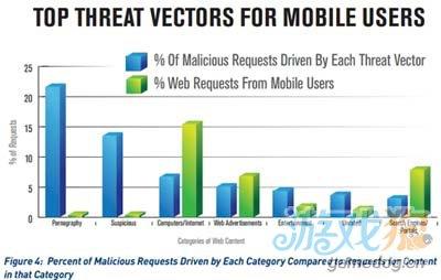 谷歌的Android平台继续成为网络犯罪的首要温床