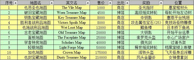 無盡之劍2藏寶閣攻略之輕鍛地圖