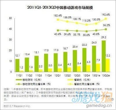 中国网游市场2013年Q2规模超200亿 环比增8.1%3