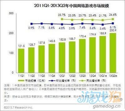 中国网游市场2013年Q2规模超200亿 环比增8.1%1