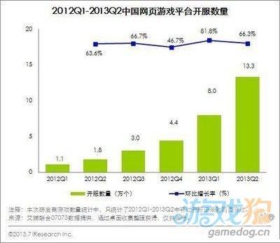 中国网游市场2013年Q2规模超200亿 环比增8.1%4