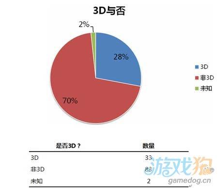 2013年Chinajoy网页游戏与手机游戏观察6