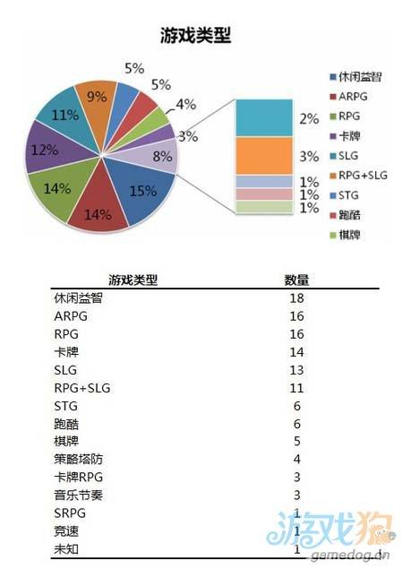 2013年Chinajoy网页游戏与手机游戏观察7