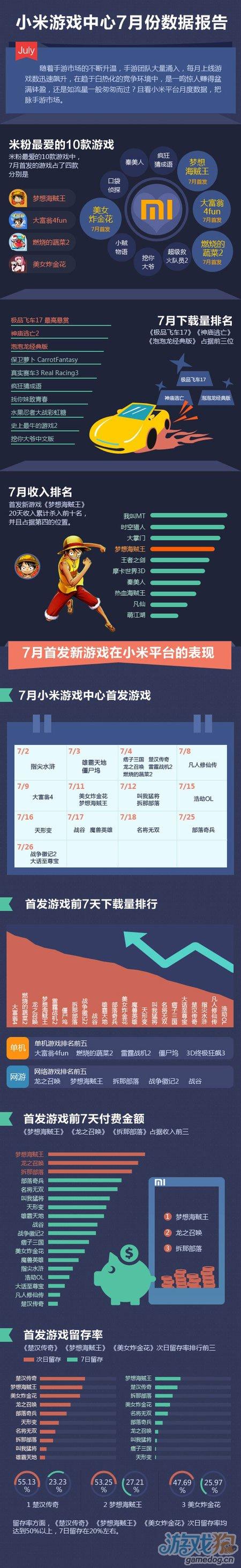 小米游戏中心7月报告 知名IP促进手游数据增长1