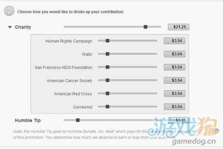 1美元买正版 EA慈善包销售额达一千万美元1