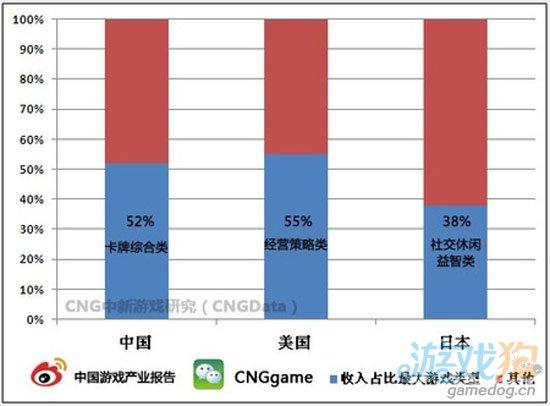 CNG手游调研:主流游戏类型至少贡献38%收入1