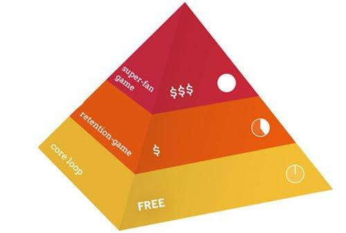 免费游戏金字塔:不付费玩家才是核心用户1
