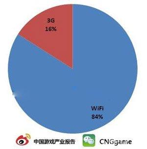 CNG:84%用户用WiFi游戏 3G多靠套餐消费1