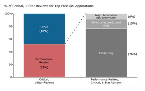 Appurify报告称用户评分对AppStore排名影响大1