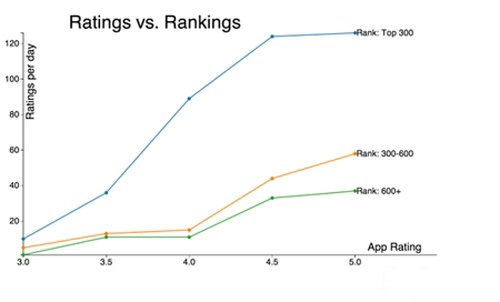 Appurify报告称用户评分对AppStore排名影响大4