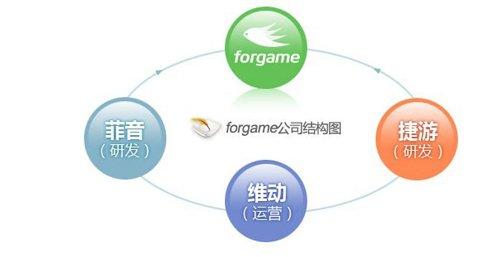 游戏公司Forgame将在香港IPO融资2亿美元1