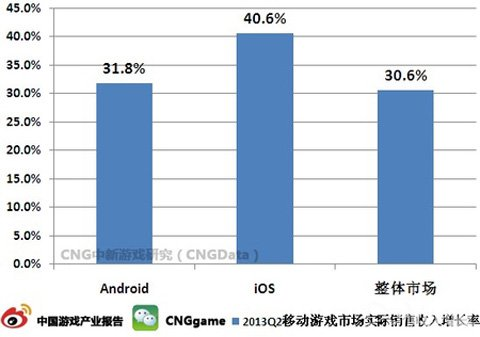 CNG:手游iOS收入增长率高于Android8.8%1
