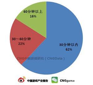 CNG研究:62%用户首次游戏时长不足30分钟1