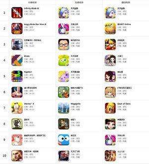 App Store一周榜:看看各国小伙伴在玩什么1