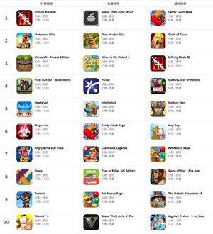 App Store一周榜:看看各国小伙伴在玩什么3