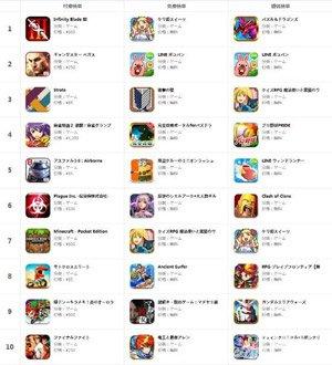 App Store一周榜:看看各国小伙伴在玩什么2