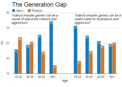 61%英国人认为视频游戏会引发现实暴力1
