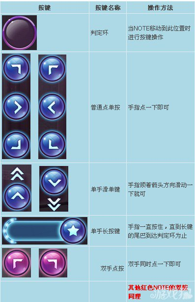 Touch手游版按鍵動作說明