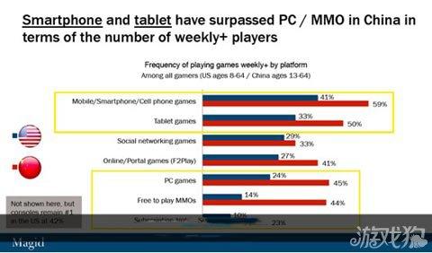 中国手游玩家比例超过美国 高达84%1