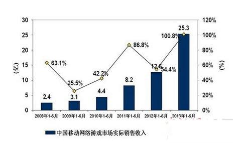 上半年移动游戏增长超100% GMIC关注中国市场1