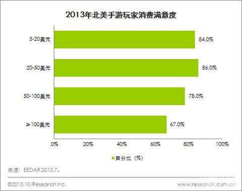 2013年北美手机游戏玩家消费满意度高1
