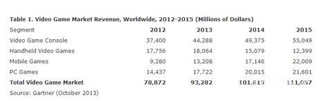 全球游戏产值2015年破1110亿美元1