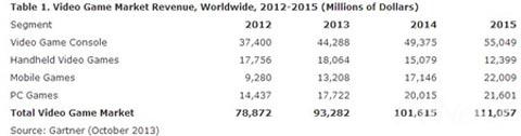 Gartner:全球游戏产值2015年破1110亿美元1