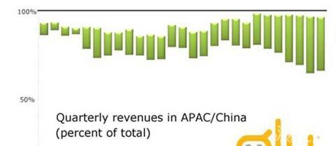 Glu CEO:中国成公司收入增长主要动力2