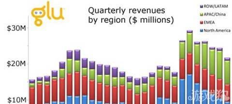 Glu CEO:中国成公司收入增长主要动力1