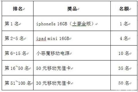 三国合伙人新服开启 送土豪金iphone5s1