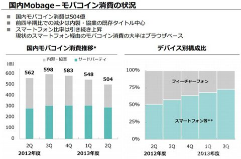 DeNA财报:Mobage消费低迷 利润大大减少2