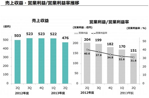 DeNA财报:Mobage消费低迷 利润大大减少3