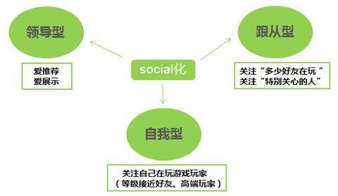从用户心理行为角度解读移动游戏的社交化1