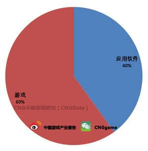 2013Q3印尼iOS畅销榜 游戏比重升至60%1