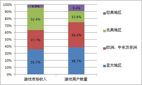 亚洲游戏力量日渐崛起 全球网游格局悄然改变1